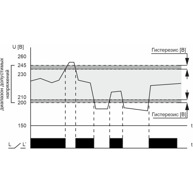 диаграмма работы CP-721